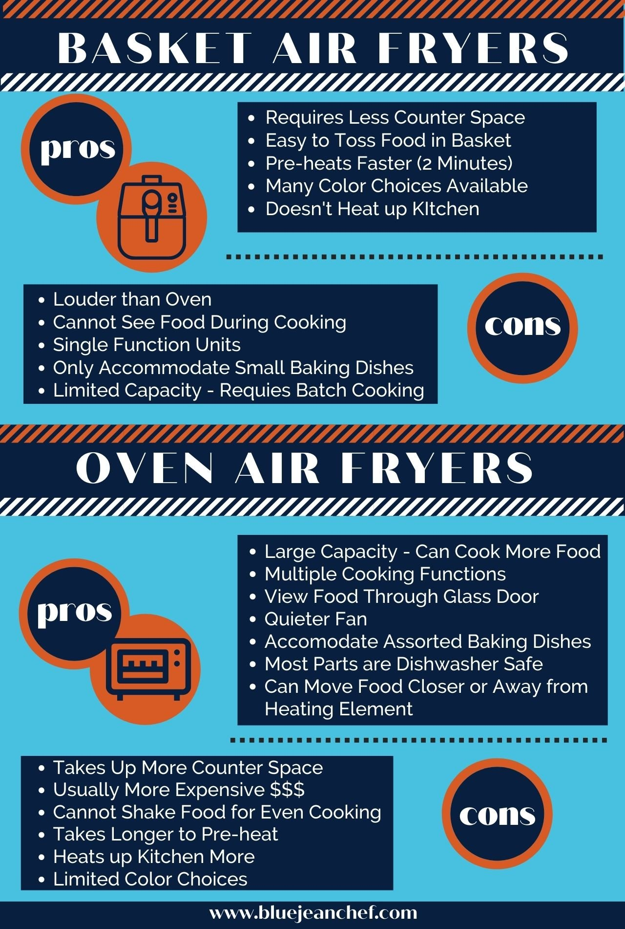An info graphic explaining the pros and cons of different air fryers.